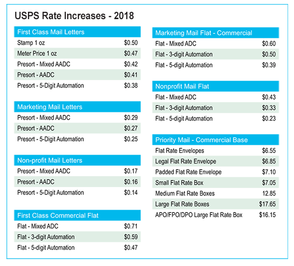 USPS Postage Rate Increase Coming